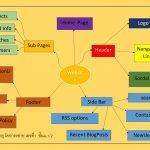 ผลงานนักเรียน 1/2 การทำ Mind Map